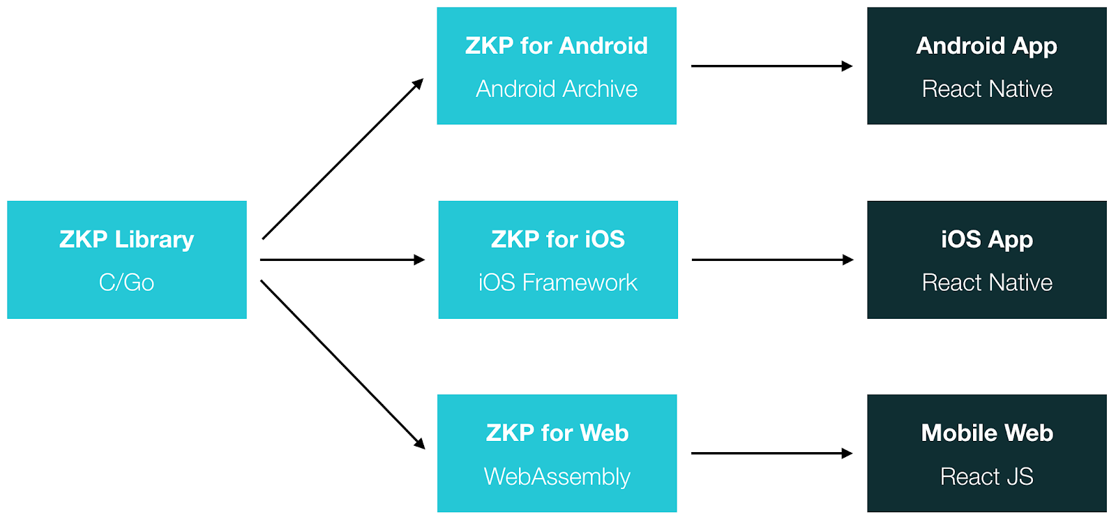 ZKP optimized for mobile