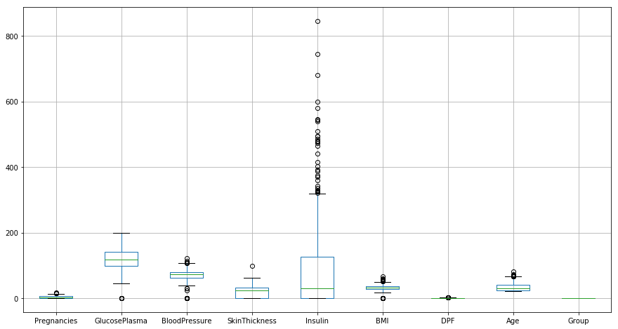 df.boxplot(column = attributes, figsize=(15, 8))