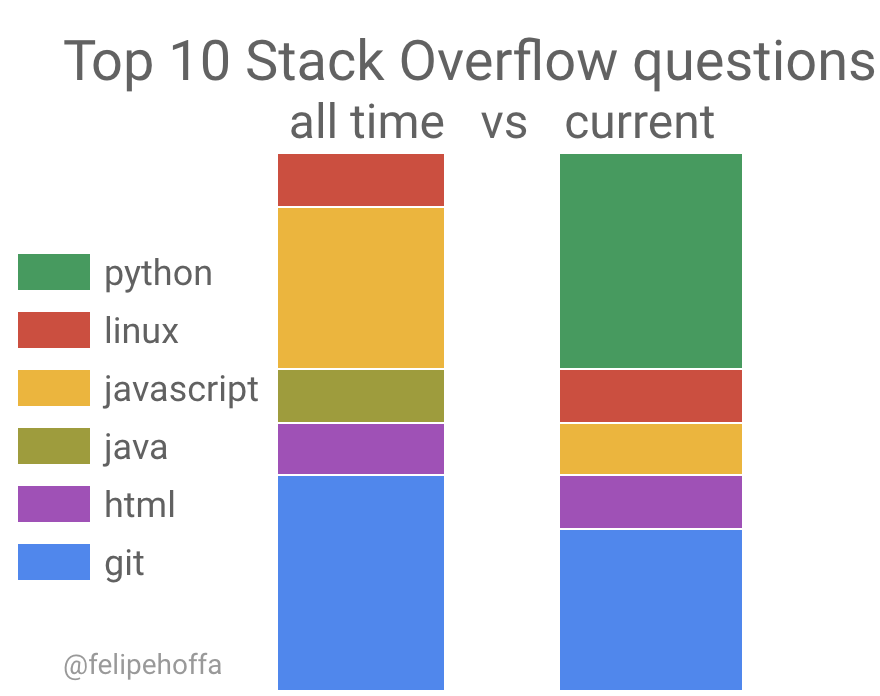 The real top Stack Overflow questions - Towards Data Science