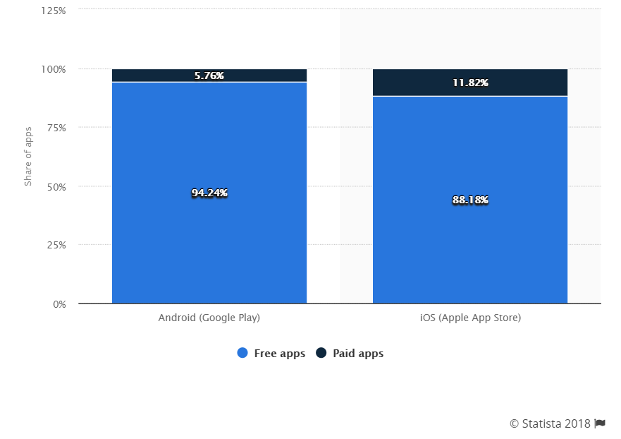 How Do Free Apps Make Money? 5 Must-Need Strategies