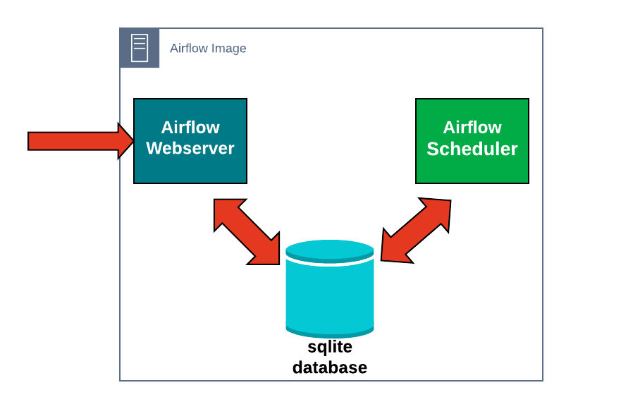 Simple Architecture—one Docker image containing the Airflow Webserver, Scheeduler, and a SQLite database