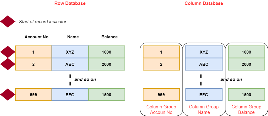 Figure 5 Difference between Row and Column Databases