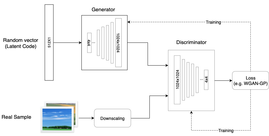 Explained: A Style-Based Generator Architecture for GANs