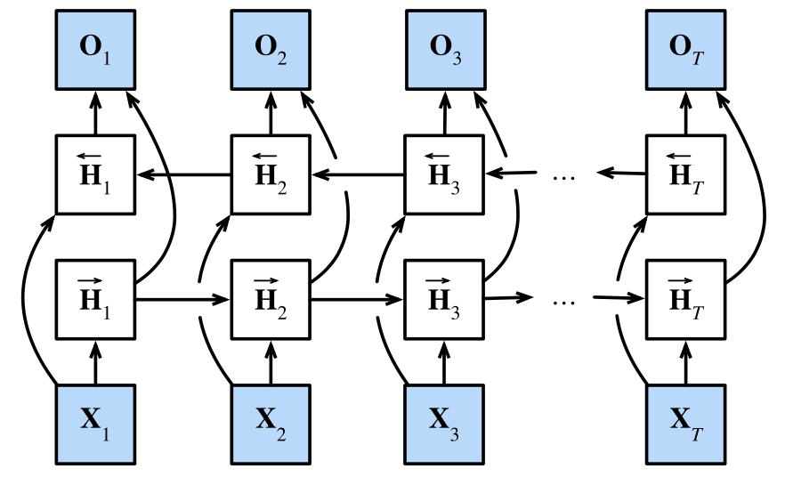 Architecture of a bidirectional RNN.