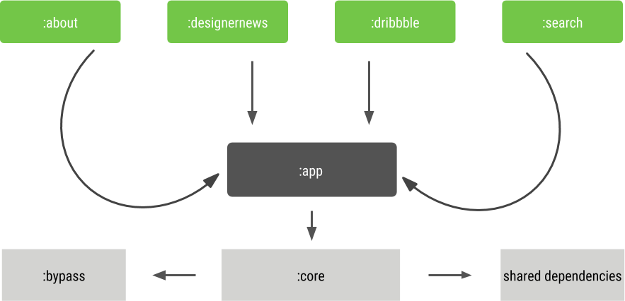 Patchwork Plaid — A modularization story - Android