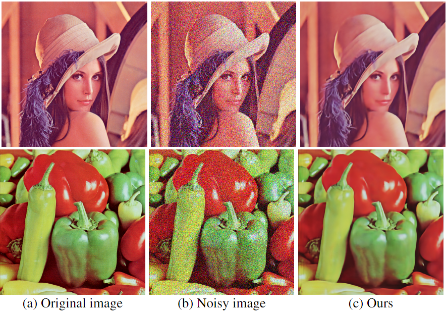 How To Perform Image Restoration Absolutely DataSet Free