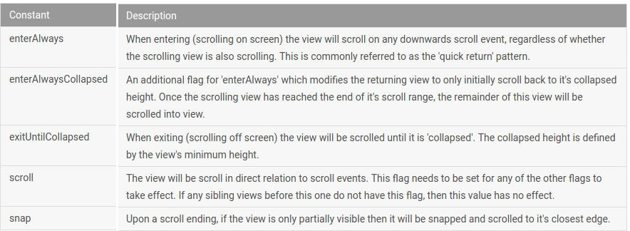 Scrolling Behavior for Appbars in Android - AndroidPub