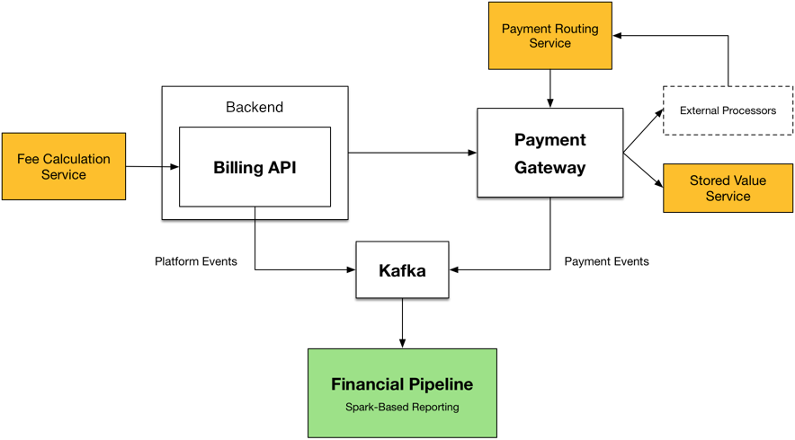Scaling Airbnb's Payment Platform - Airbnb Engineering