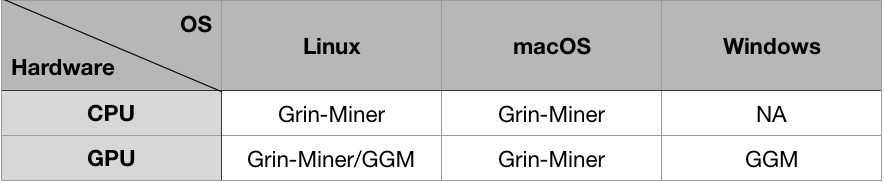 Mining Grin on Grinmint — A Step-by-Step Tutorial