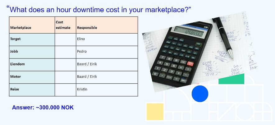 Illustration of calculations done for the cost of downtime