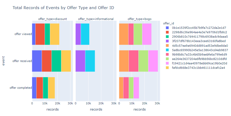 Total Records of Events by Offer Types and Offer ID