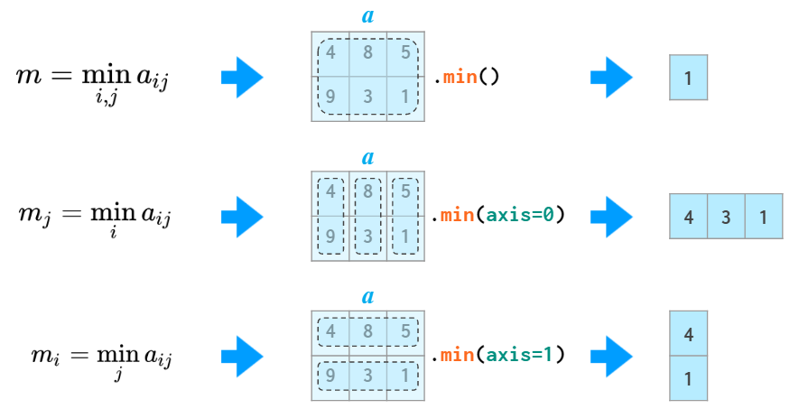 Diagram showing the use of three functions