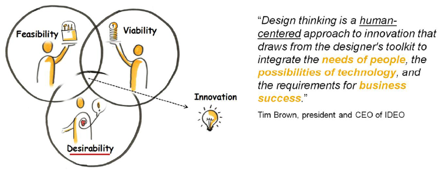 A Venn diagram of feasibility, viability and desirability. Next to it is a paragraph by Tim Brown about design thinking