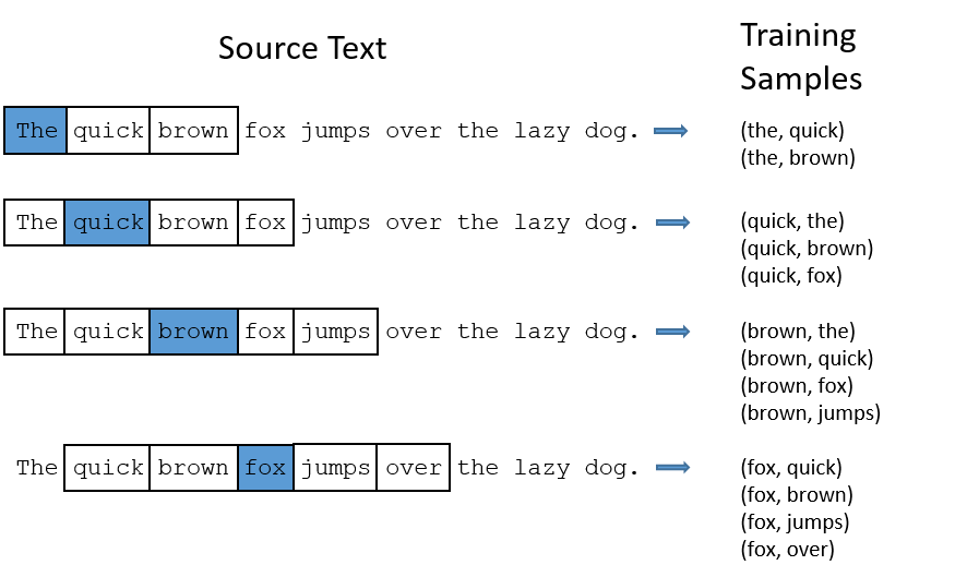 Sentiment Analysis Using Word2Vec, FastText and Universal