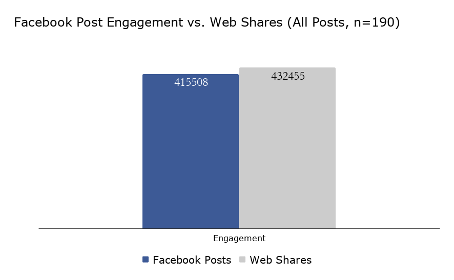 Do Instant Articles Get More Engagement on Facebook? A Quick