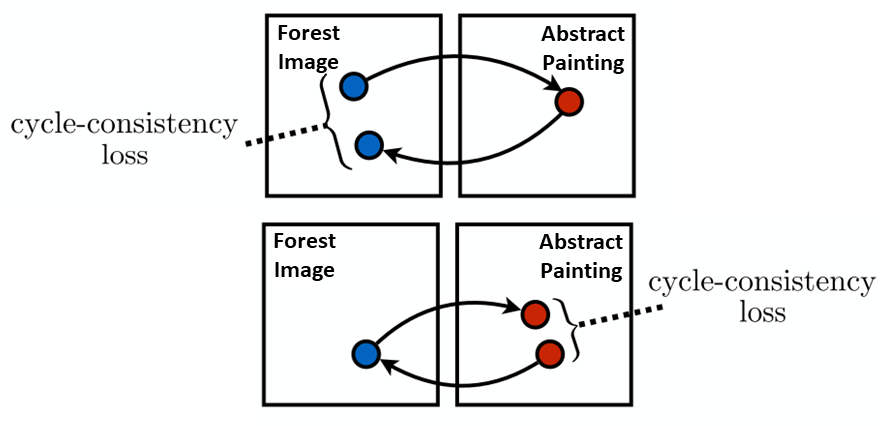 CycleGANs to Create Computer-Generated Art - Towards Data