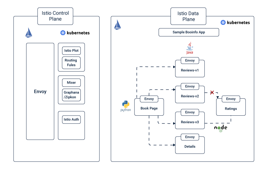 Istio Service Mesh: The Step by Step Guide - ITNEXT