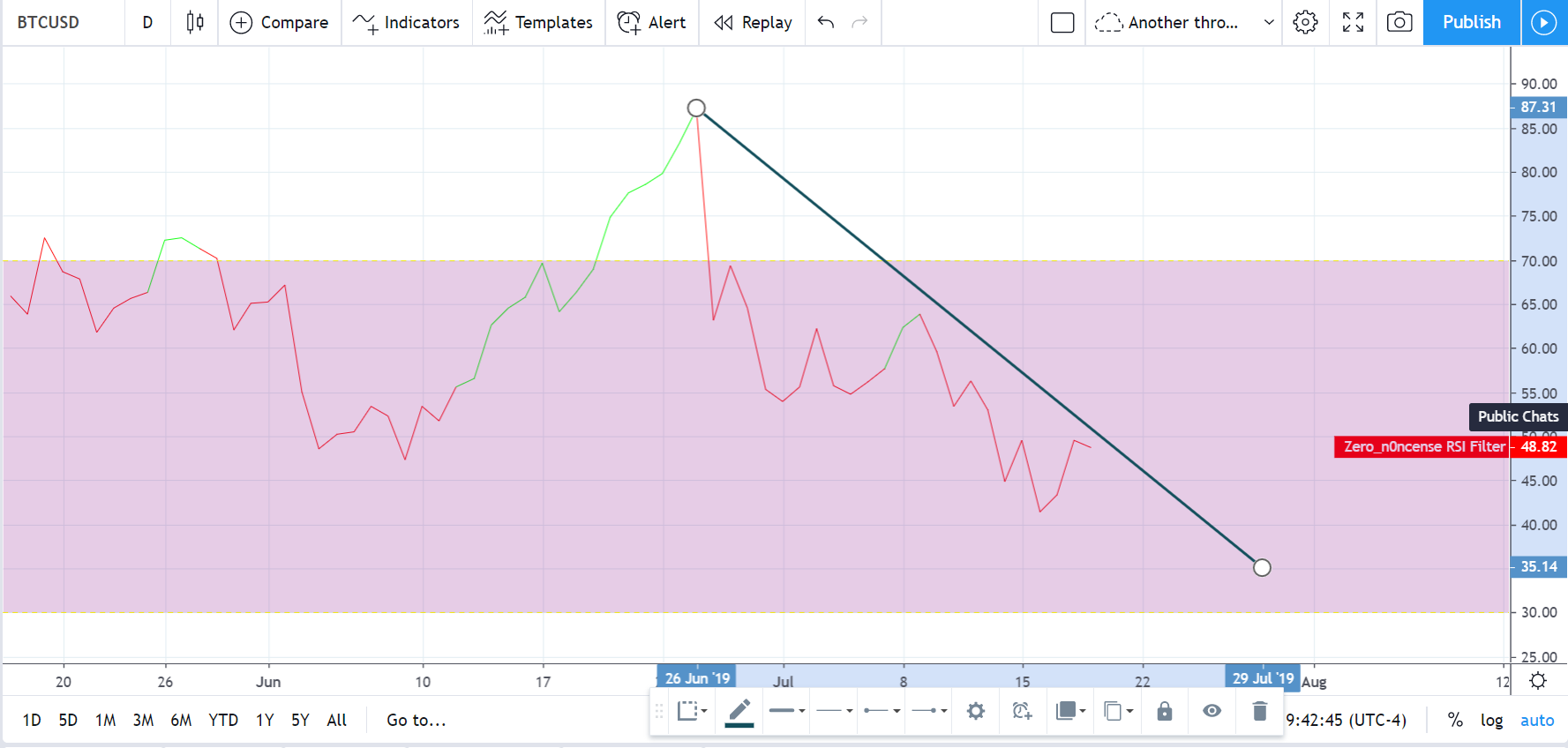 Major Bitcoin Price Analysis (July 19th, 2019)
