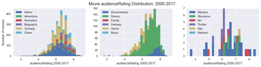 Data Science: Analysis of Movies released in the cinema