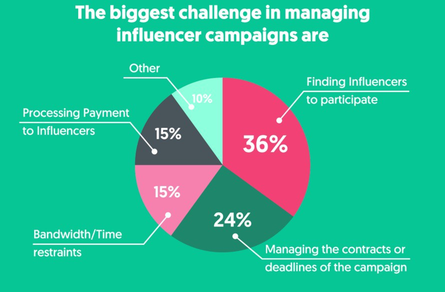 pie chart showing the biggest challenges in manager influencer campaigns.