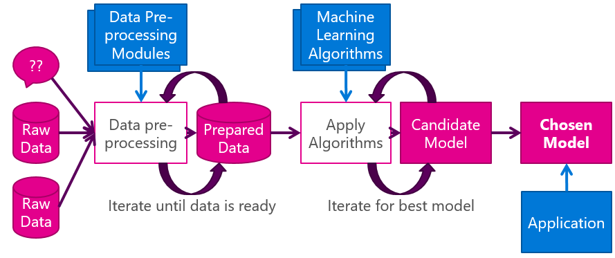 Data Engineers : Key Players in Machine Learning and