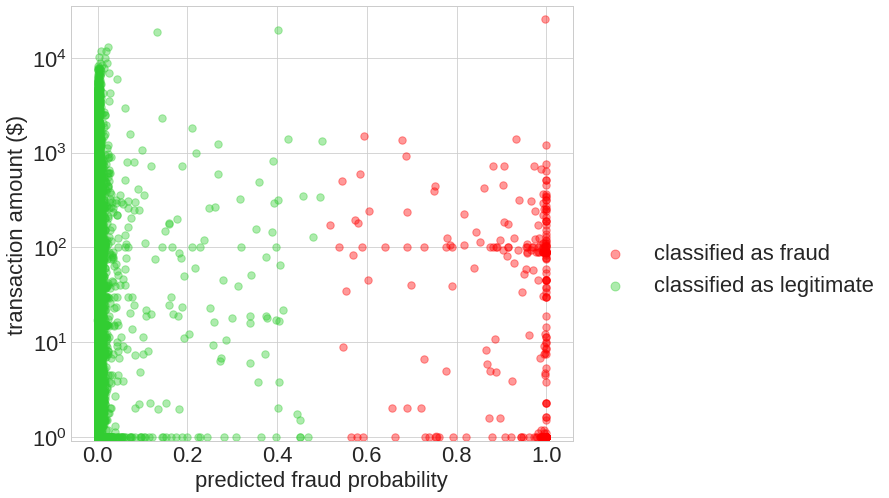 Fraud detection with cost-sensitive machine learning