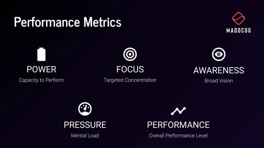 MaddCog's mental performance metrics