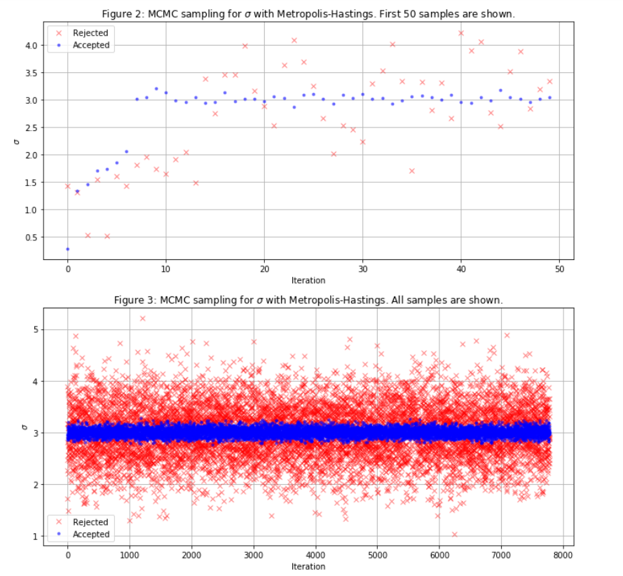 From Scratch: Bayesian Inference, Markov Chain Monte Carlo