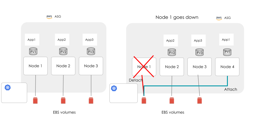 Using OpenEBS for running Kubernetes stateful applications