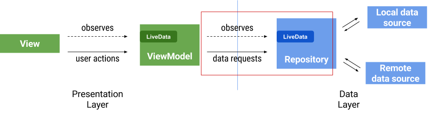 Exciting secrets about MVVM that nobody tells you - AndroidPub
