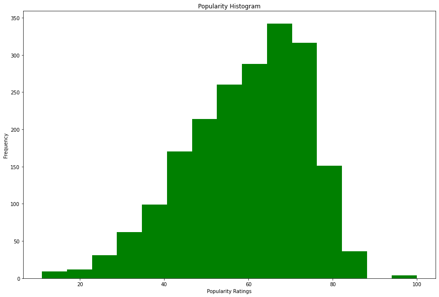 Histogram of the Popularity Ratings of the Songs Grouped in 15 Buckets