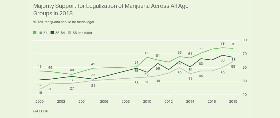 Source: Gallup. Hitting an all-time record, the approval rating for cannabis legalization averages at 67%.
