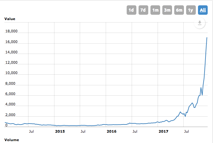 5 Things To Know About Bitcoin So You Don't Miss Out