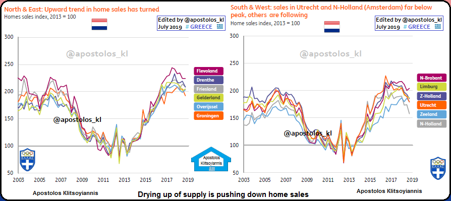 Home Prices 2020.Netherlands Dutch Housing Market Residential Property