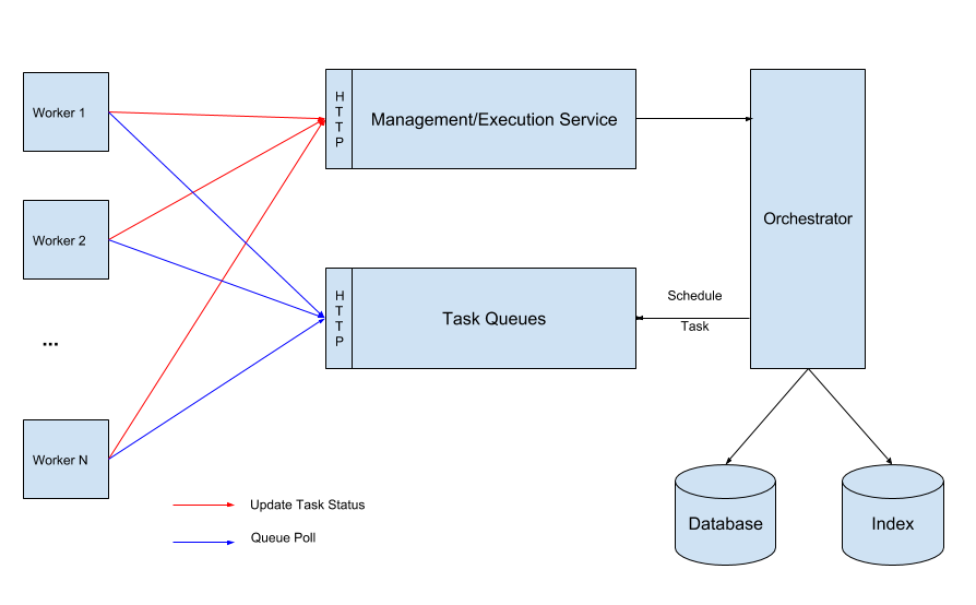 Netflix Conductor: A microservices orchestrator - Netflix