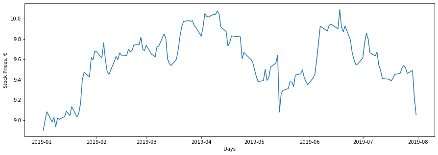 Simulating stock prices in Python using Geometric Brownian