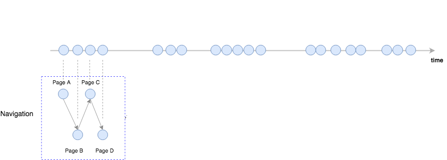 customer journey: each circle represents a visit to a website page by the customer
