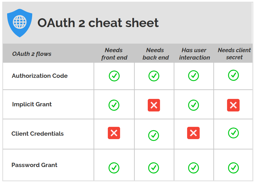 An OAuth 2 0 introduction for beginners - ITNEXT