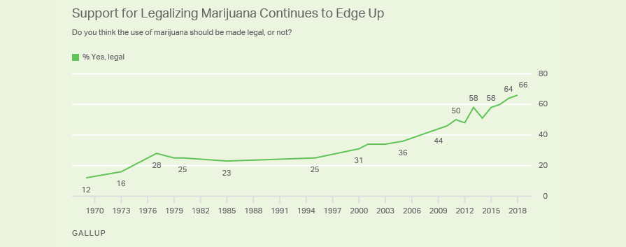 Support for legalization of cannabis has hit a new high. As of 2018, 68% of Americans are in supportive of legalization