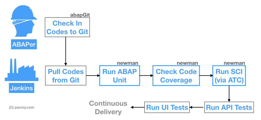 Continuous Integration in ABAP - Chairat me - Medium