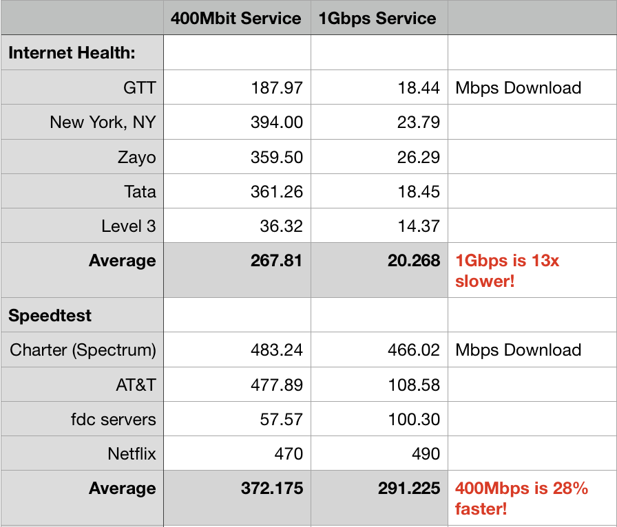 My upgraded Spectrum Internet 1 gig (1Gbps) service was 13x