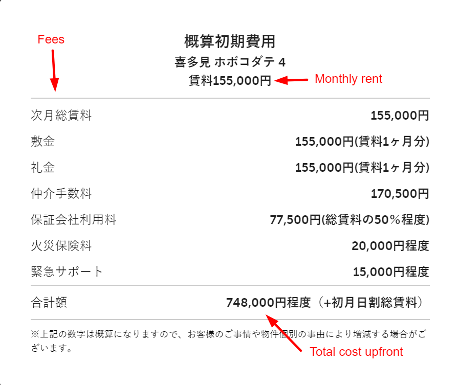 Example of the initial cost to move into an apartment with a rent of 155,000 yen per month (about 1400 dollars)