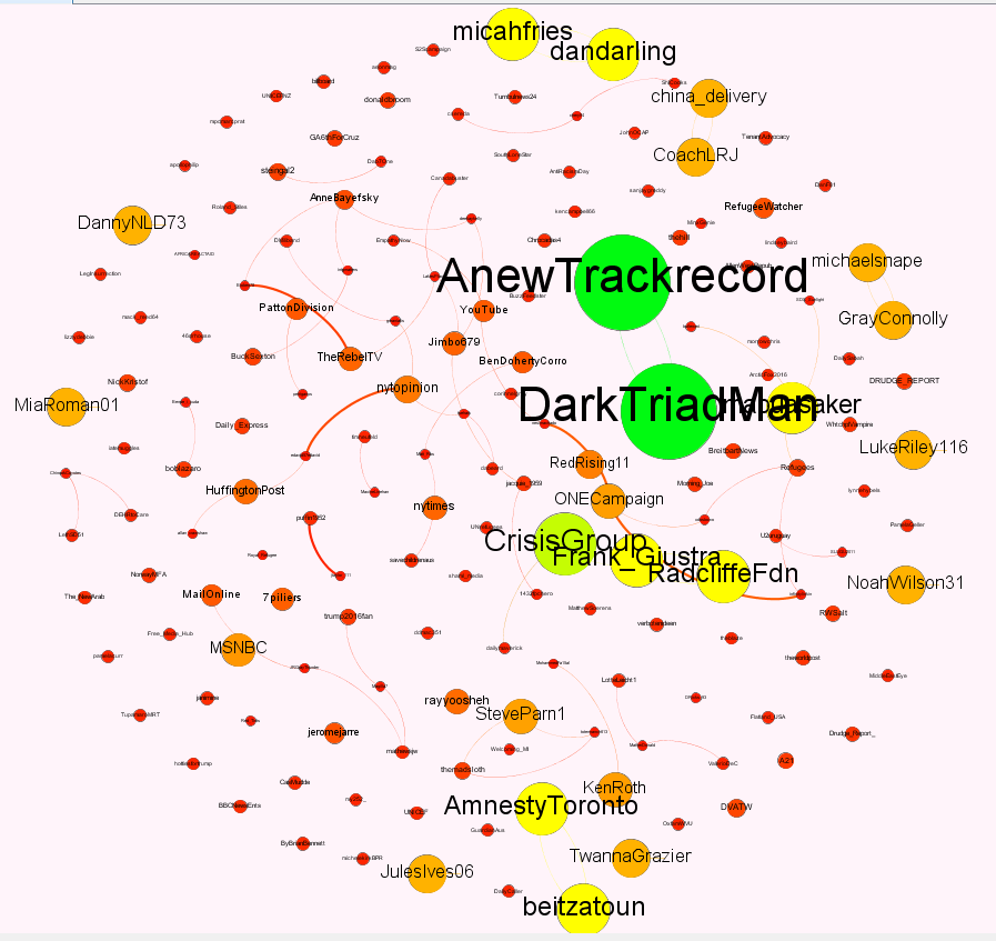 Twitter Network Analysis and Visualisation with Netlytic and