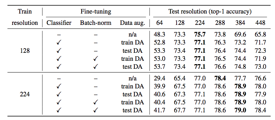Results from experiment involving the use of different train-time and test-time resolutions.