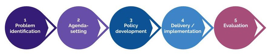 How gov't works: 1-Problem identification; 2-Agenda-setting; 3-Policy development; 4-Delivery/implementation; 5) Evaluation