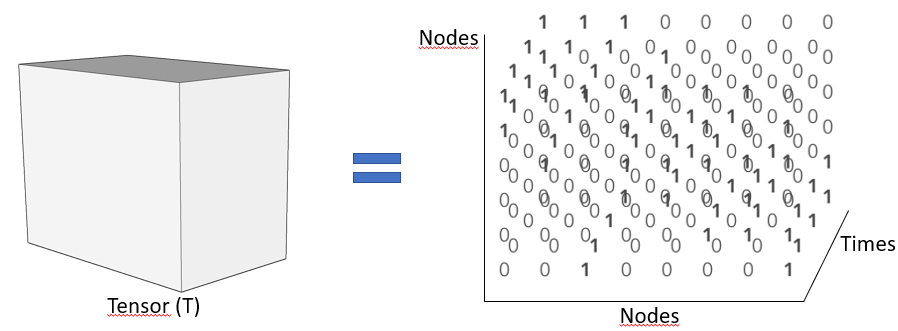 Tensor Factorization for Graph Analysis in Python - YADB