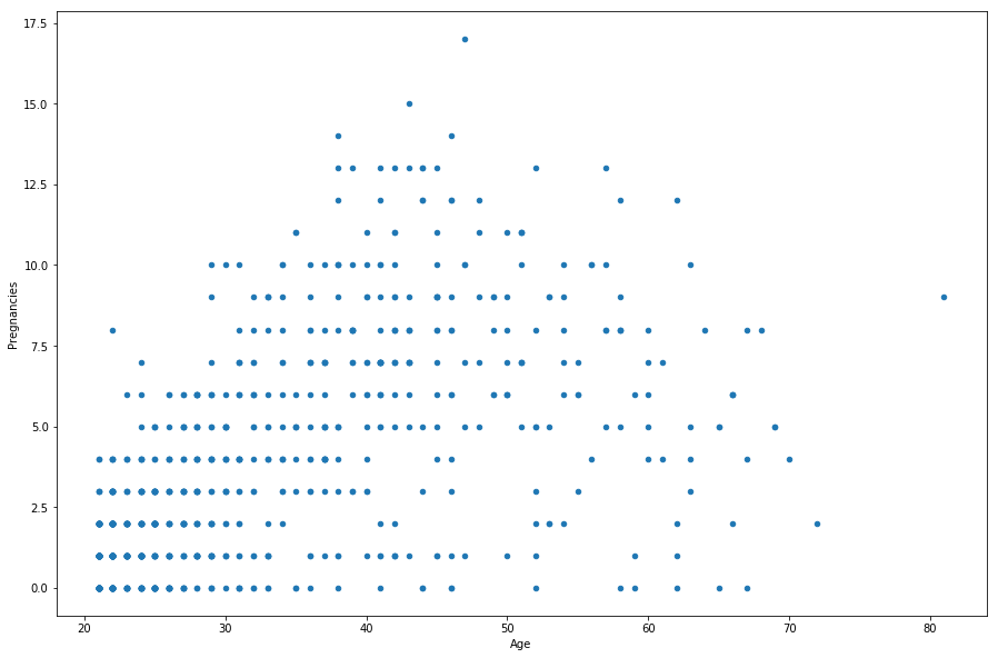 df.plot.scatter(x = 'Age', y = 'Pregnancies', figsize=(15, 10));