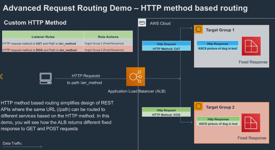 Deep Dive on Advanced features on AWS Application Load