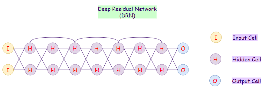 Figure 26: Representation of a deep residual network (DRN).