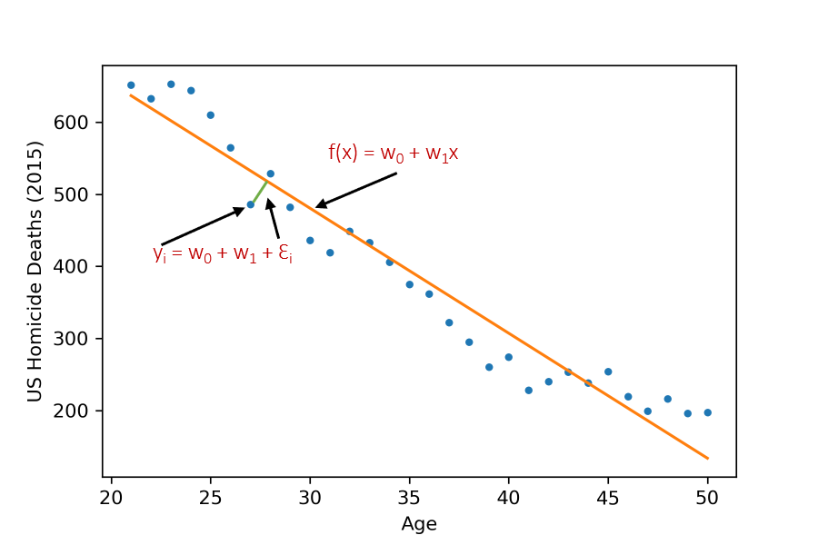 Fitted linear regression line of the Data Set.